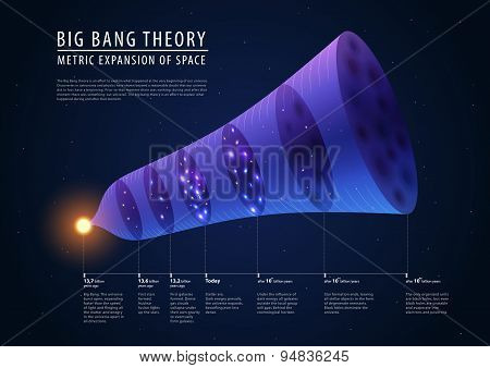 Big bang theory - description of past, present and future, vector