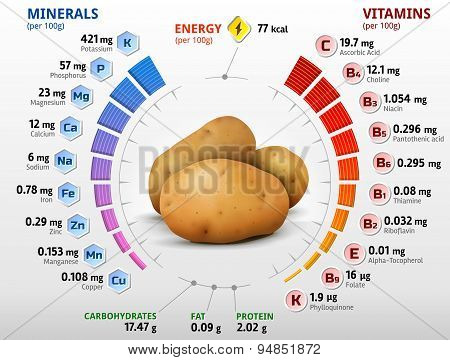 Vitamins And Minerals Of Potato Tuber
