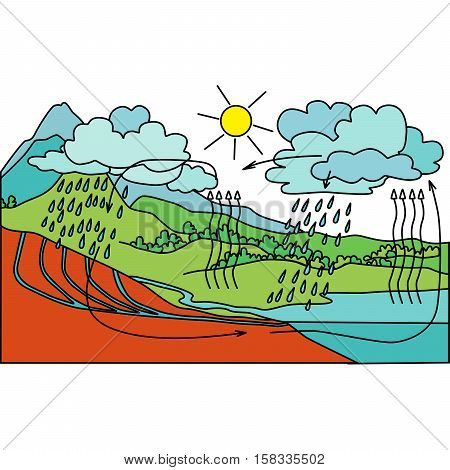 Vector schematic representation of the water cycle in nature. Illustration of funny water cycle. poster