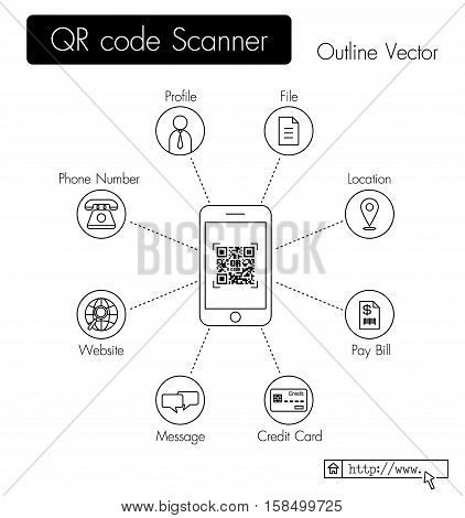 QR code scanner . phone scan QR code and get data ( profile , file , location , pay bill , credit card data , message , website URL , phone number , etc )