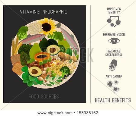 Vitamin E infographics vector illustration. Foods containing vitamin E on a round plate. Source of vitamin E - nuts, corn, vegetables, fish, oils with health benefits tips.