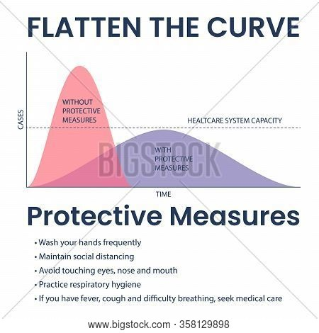 Flatten The Covid 19 Curve Illustration With Information
