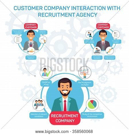 Customer Company Interaction With Recruitment Agency. Recruitment Agency. Recruiting Director Select