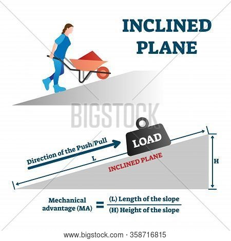 Inclined Plane Vector Illustration. Labeled Push Or Pull Load Upward Example With Simple Mathematica