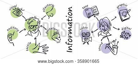 Type Of Information: Visual Tactile, Olfactory, Auditory, Gustatory. Type Of Information: Digital, T