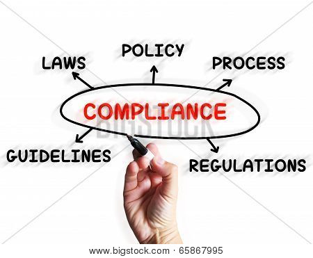 Compliance Diagram Displaying Obeying Rules And Guidelines poster