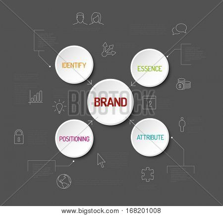Brand concept schema diagram with white buttons, icons and description on a dark background