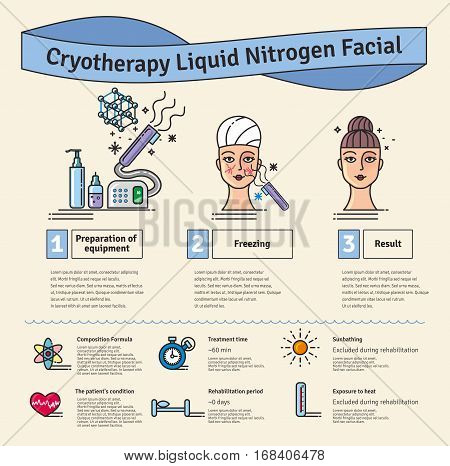 Vector Illustrated set with salon cosmetology Cryotherapy treatment. Infographics with icons of medical cosmetic procedures for face skin. poster