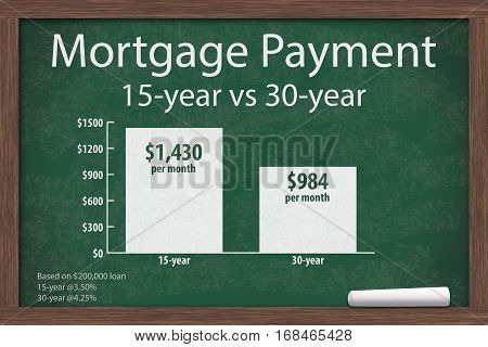Learning about mortgage payments Chalkboard with a piece of chalk and an infographic on the mortgage payments 3D Illustration