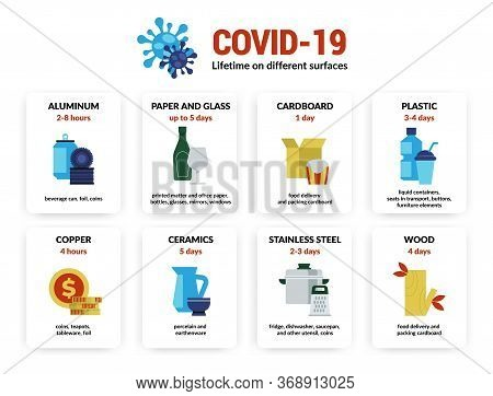 Coronavirus Infographic. Lifetime Of Covid-19 Virus Infection On Different Surfaces And Materials, D