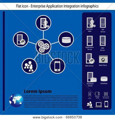 Enterprise System Integration and infographics