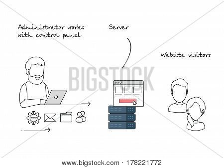 Vector Illustration in Flat Outline Vector Style of a Hosting Control Panel WorkingLogic