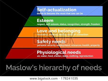 Maslow's hierarchy of needs, a scalable vector illustration on a black background