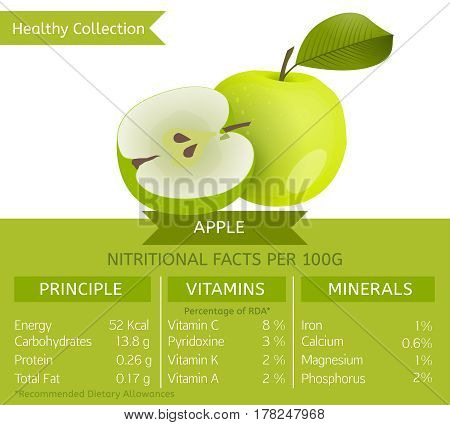 Green apple health benefits. Vector illustration with useful nutritional facts. Essential vitamins and minerals in healthy food. Medical, healthcare and dietory concept.
