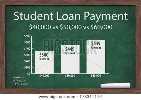 Learning about student loans total amount costs Chalkboard with a piece of chalk and an infographic on the Student Loan Amount Payments 3D Illustration
