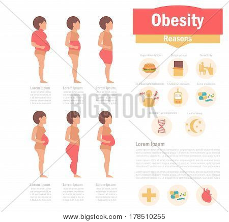 Obesity types and causes. Isolated art on white background. Vector. Cartoon. Flat. For websites, brochures, magazines Medicine