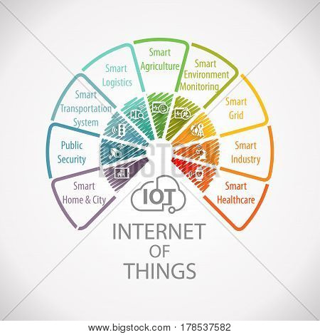 Internet of Things IOT Wheel Concept Infographic