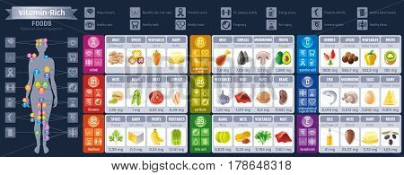 Vitamin rich food icons. Healthy eating vector icon set, text lettering logo, isolated background. Diet Infographics diagram poster. Table illustration, human health meal - meat, dairy, vegetables