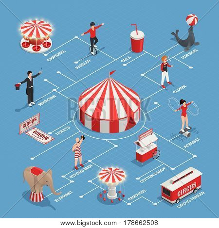 Circus isometric flowchart with juggler clown strongman fur seal cart with cotton candy circus trailer decorative icons vector illustration