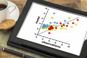 correlation scatter graph of model and observation data on a digital tablet - science or business research concept poster
