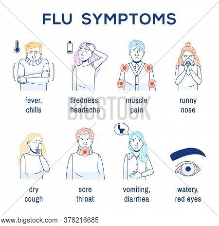 Flu Virus, Common Cold Symptoms. Outline Infographic Simple Pack On White. Thin Line Icons Set. Dry