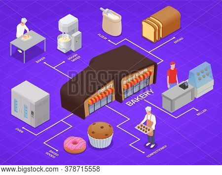 Isometric Infographics With 3d Bakery Building Equipment Baker Confectioner Baked Bread And Other Go