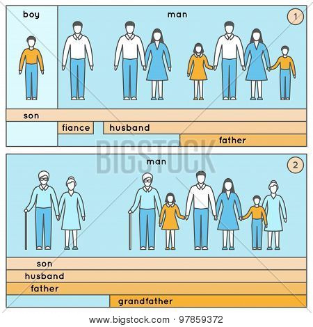 ?areer man, his traditional social roles in family. Life of a man.