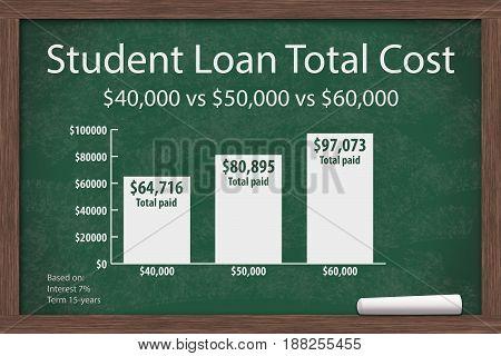 Learning about student loans costs Chalkboard with a piece of chalk and an infographic on the Student Loan Amount Costs 3D Illustration