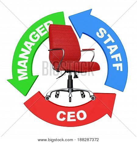 Career from Staff to CEO Concept. Arrows with Staff Manager and CEO Sign around Red Leather Boss Office Chair on a white background. 3d Rendering.