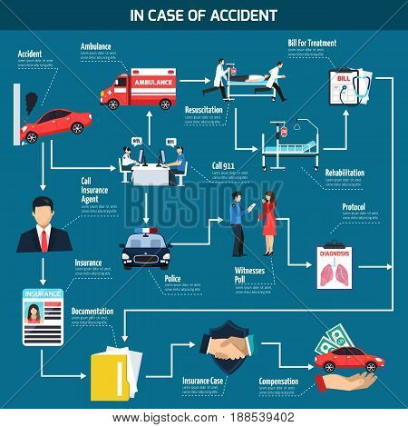Car accident flowchart with action sequence instruction in case of accident with involvement of insurance agent flat vector illustration