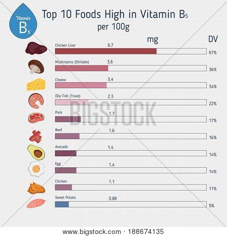 Vitamin B5 Or Pantothenic Acid Infographic
