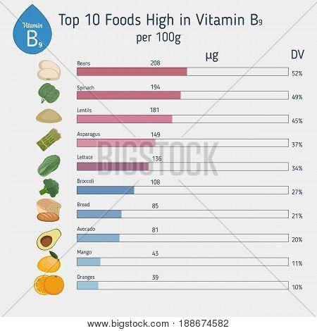 Vitamin B9 Or Folic Acid Infographic