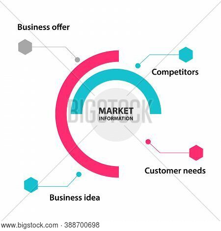 Market Information Diagram Business Offer Competitors Customer Needs Business Idea With Flat Color S