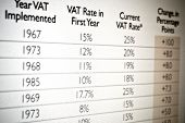 Vat tax values in table on monitor screen poster