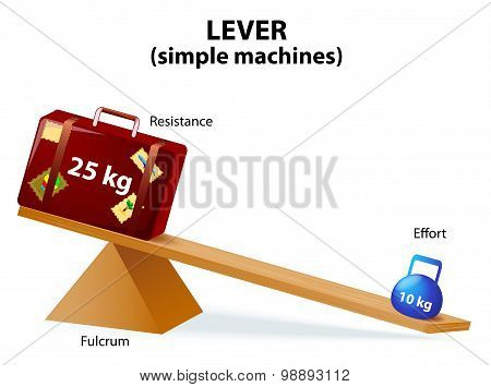 Lever. Diagram Of A Simple Lever