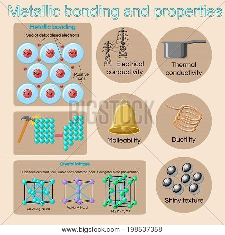 Metallic bonding and basic physical properties of metals and alloys. Educational chemistry and physics for kids. Cartoon vector illustration in flat style.