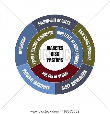 Diabetes risk factors colorful circle diagram in red, blue, green