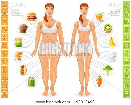 Healthy vs unhealthy people lifestyle infographics vector illustratin. Fat slim young woman figure, food, fitness, diet icon set, text letter banner. Before after girl body poster isolated background