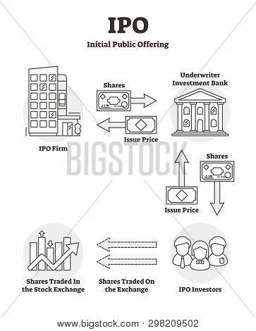 Ipo Vector Illustration. Outline Labeled Initial Public Offering Explanation Scheme. Stock Market La