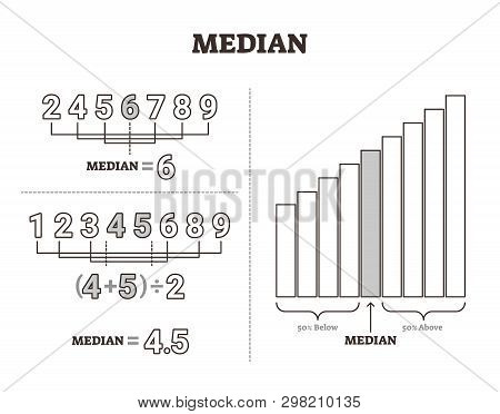 Median Vector Illustration. Labeled Middle Number Value Separation Method. Mathematical Average Calc