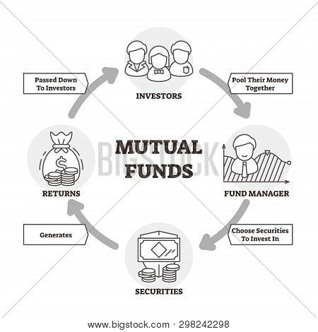 Mutual Funds Vector Illustration. Outlined Scheme With Investor Money Cycle. Economical Process With