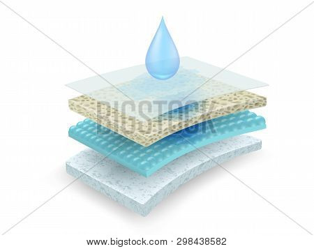 The Material Absorbs Water And Moisture. Through Many Layers Of Materials With Different Properties