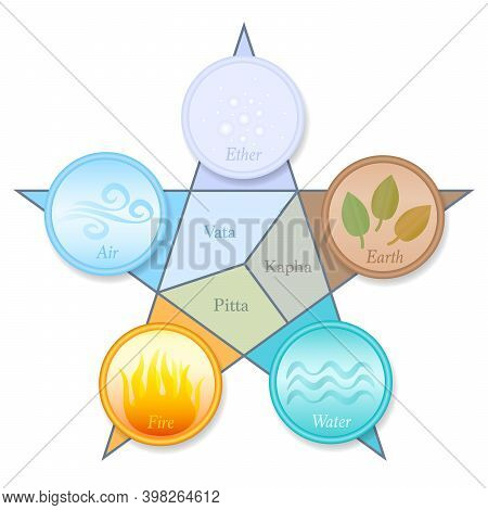 Ayurveda Doshas And Elements Pentagram. Vata, Pitta, Kapha - Ether, Air, Fire, Water And Earth. Ayur