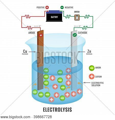 Electrolysis Process Vector Illustration. Simple Electrolysis Process Of An Electrolyte.