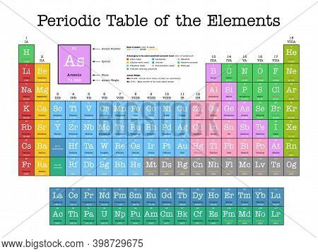 Colorful Periodic Table Of The Elements - Shows Atomic Number, Symbol, Name, Atomic Weight, State Of