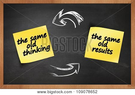 the same old thinking and disappointing results, closed loop or negative feedback mindset concept .