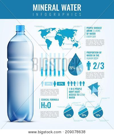 Needs in mineral water infographics with plastic bottle, world map, human signs, chemical formula, charts vector illustration