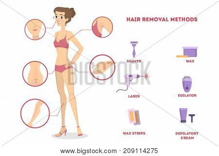 Females depilation set. Areas of hair removal.