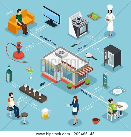 Restaurant facilities equipment and service isometric flowchart with kitchen bar and lounge area background poster vector illustration