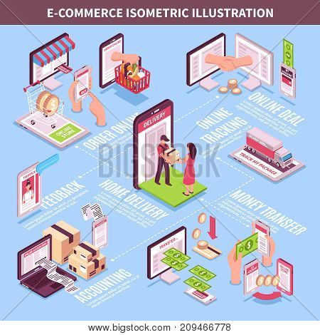 Electronic commerce isometric infographics layout with online deal accounting feedback online tracking home delivery design compositions vector illustration